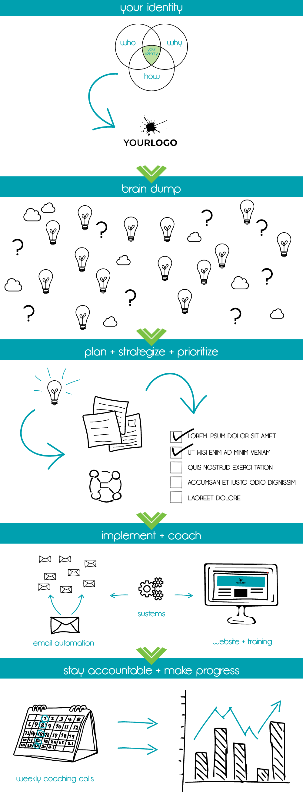 Bobolink Creative Consulting + Coaching Process